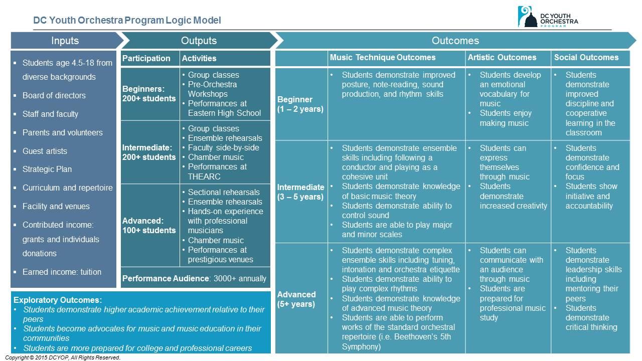 LogicModel2015a